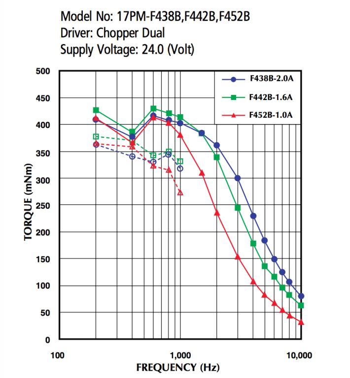 2016_08_22_f438b_torque_speed
