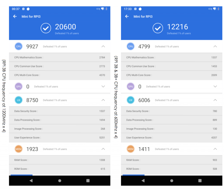 RPI: Android 9 Pie on Raspberry Pi 3B & 3B+ | 小伙伴们的智能之旅